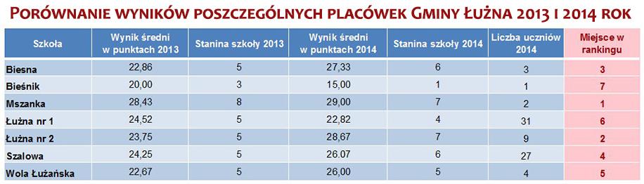 wyniki_sprawdzian_gmina_PorownaniePlacowek_pop