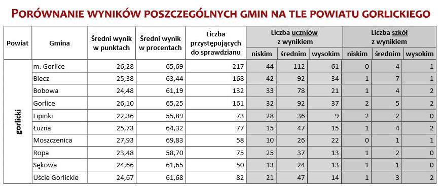 wyniki_sprawdzian_powiat_PorownanieGmin_pop